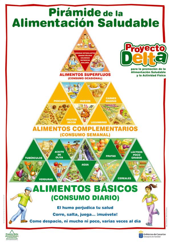 Delta de la alimentaci n programa pipo - Piramides de alimentos saludables ...