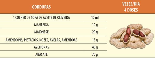 Gorduras | Programa Pipo